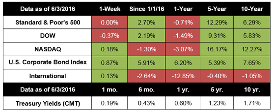 Notes: All index returns exclude reinvested dividends, and the 5-year and 10-year returns are annualized. Sources: Yahoo! Finance, S&P Dow Jones Indices, and Treasury.gov. International performance is represented by the MSCI EAFE Index. Corporate bond performance is represented by the SPUSCIG. Past performance is no guarantee of future results. Indices are unmanaged and cannot be invested into directly.
